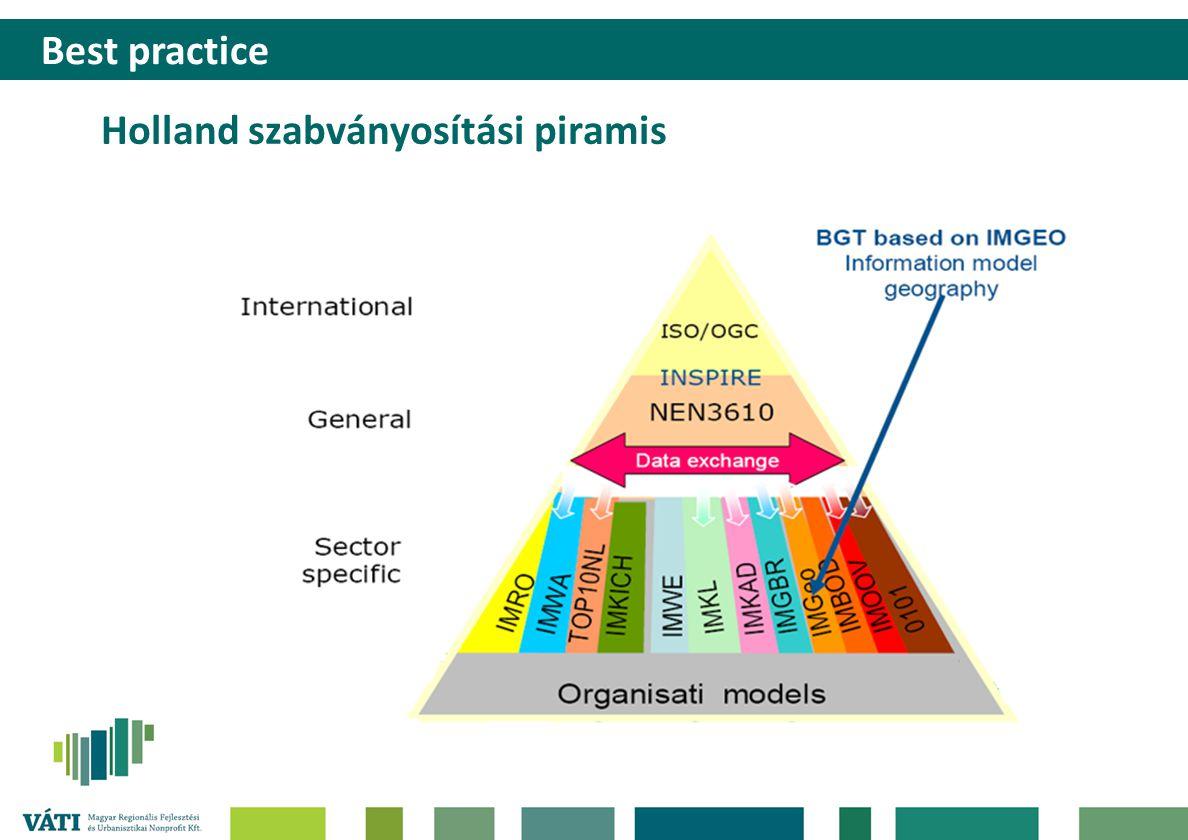 Holland szabványosítási piramis Best practice