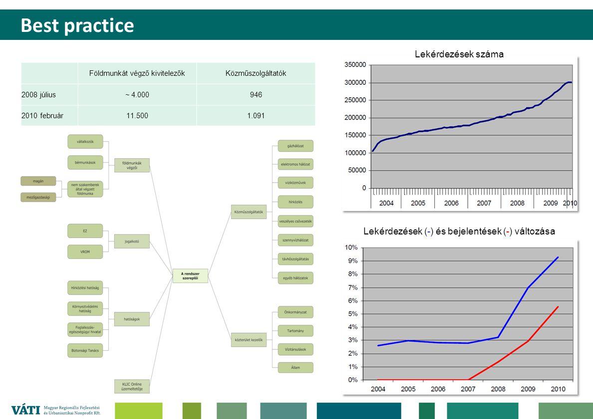 Lekérdezések száma Lekérdezések (-) és bejelentések (-) változása Földmunkát végző kivitelezőkKözműszolgáltatók 2008 július~ 4.000946 2010 február11.5