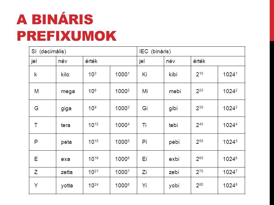 A BINÁRIS PREFIXUMOK SI (decimális)IEC (bináris) jelnévértékjelnévérték k kilo 10 3 1000 1 Ki kibi 2 10 1024 1 M mega 10 6 1000 2 Mi mebi 2 20 1024 2