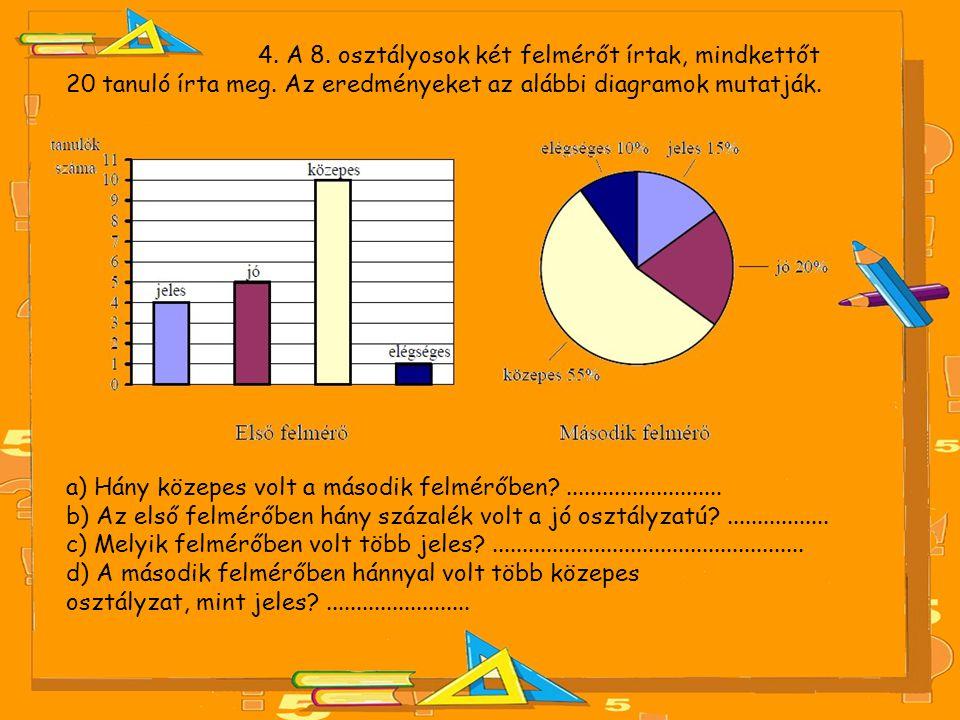 4. A 8. osztályosok két felmérőt írtak, mindkettőt 20 tanuló írta meg. Az eredményeket az alábbi diagramok mutatják. a) Hány közepes volt a második fe
