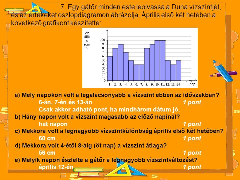 7. Egy gátőr minden este leolvassa a Duna vízszintjét, és az értékeket oszlopdiagramon ábrázolja. Április első két hetében a következő grafikont készí
