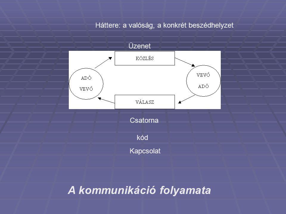 A kommunikáció folyamata, tényezői 1.