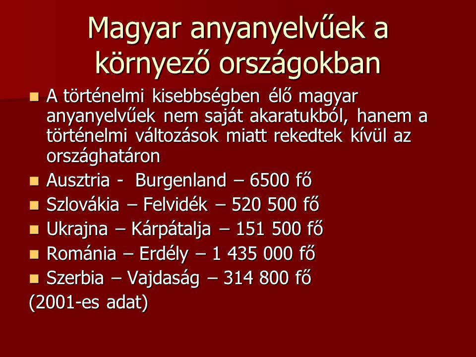 Magyar anyanyelvűek a környező országokban A történelmi kisebbségben élő magyar anyanyelvűek nem saját akaratukból, hanem a történelmi változások miatt rekedtek kívül az országhatáron A történelmi kisebbségben élő magyar anyanyelvűek nem saját akaratukból, hanem a történelmi változások miatt rekedtek kívül az országhatáron Ausztria - Burgenland – 6500 fő Ausztria - Burgenland – 6500 fő Szlovákia – Felvidék – 520 500 fő Szlovákia – Felvidék – 520 500 fő Ukrajna – Kárpátalja – 151 500 fő Ukrajna – Kárpátalja – 151 500 fő Románia – Erdély – 1 435 000 fő Románia – Erdély – 1 435 000 fő Szerbia – Vajdaság – 314 800 fő Szerbia – Vajdaság – 314 800 fő (2001-es adat)