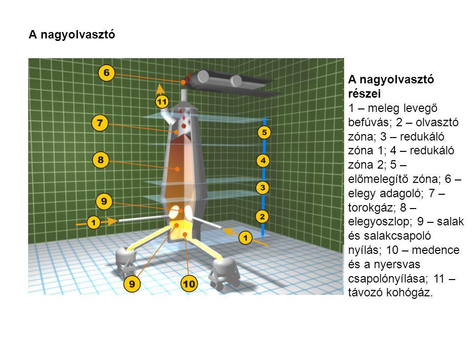 A nagyolvasztó részei 1 – meleg levegő befúvás; 2 – olvasztó zóna; 3 – redukáló zóna 1; 4 – redukáló zóna 2; 5 – előmelegítő zóna; 6 – elegy adagoló;