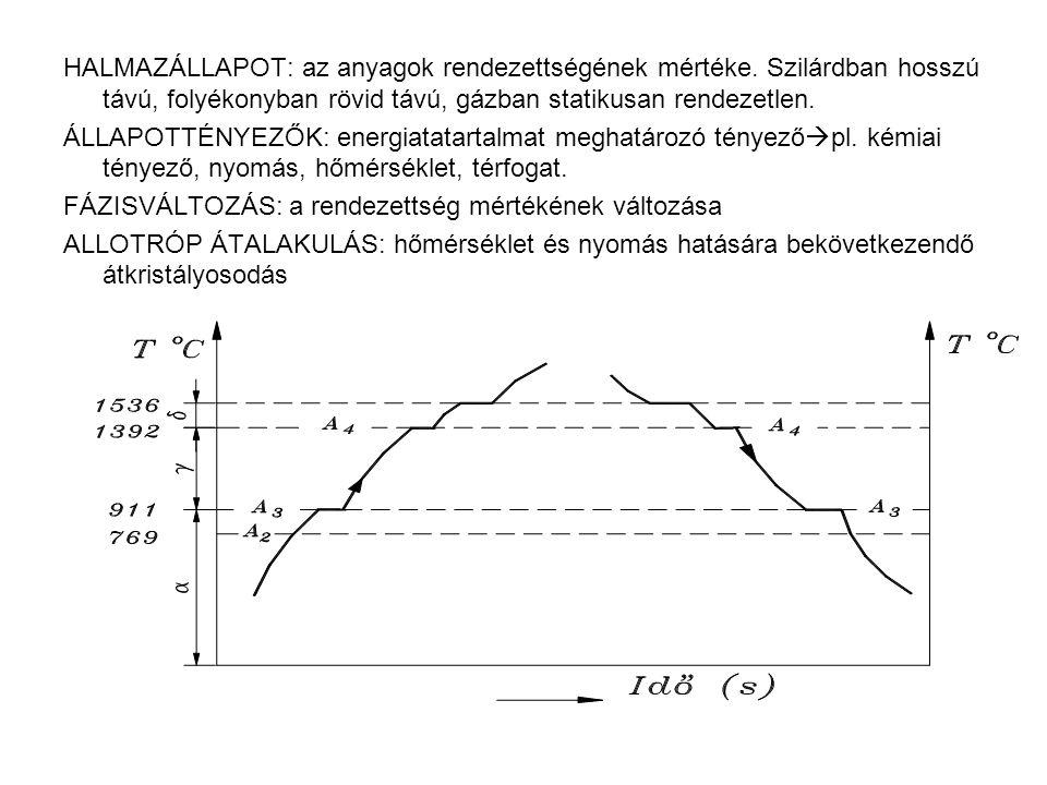 HALMAZÁLLAPOT: az anyagok rendezettségének mértéke. Szilárdban hosszú távú, folyékonyban rövid távú, gázban statikusan rendezetlen. ÁLLAPOTTÉNYEZŐK: e