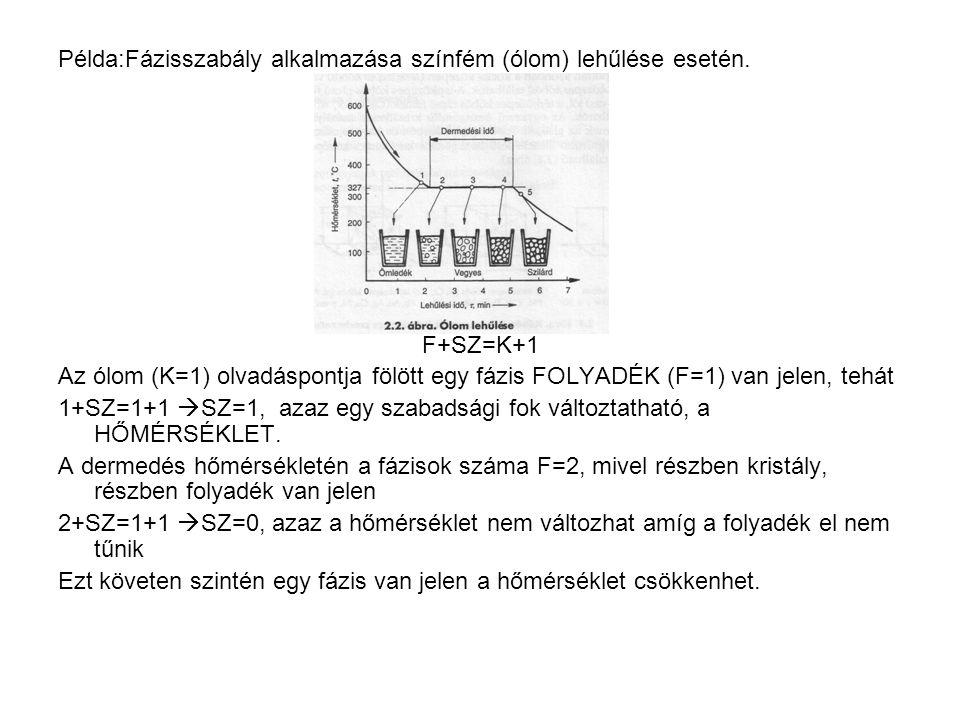 Példa:Fázisszabály alkalmazása színfém (ólom) lehűlése esetén. F+SZ=K+1 Az ólom (K=1) olvadáspontja fölött egy fázis FOLYADÉK (F=1) van jelen, tehát 1