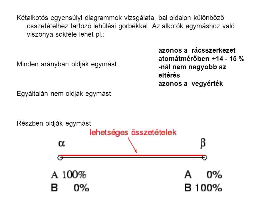 Kétalkotós egyensúlyi diagrammok vizsgálata, bal oldalon különböző összetételhez tartozó lehűlési görbékkel. Az alkotók egymáshoz való viszonya sokfél