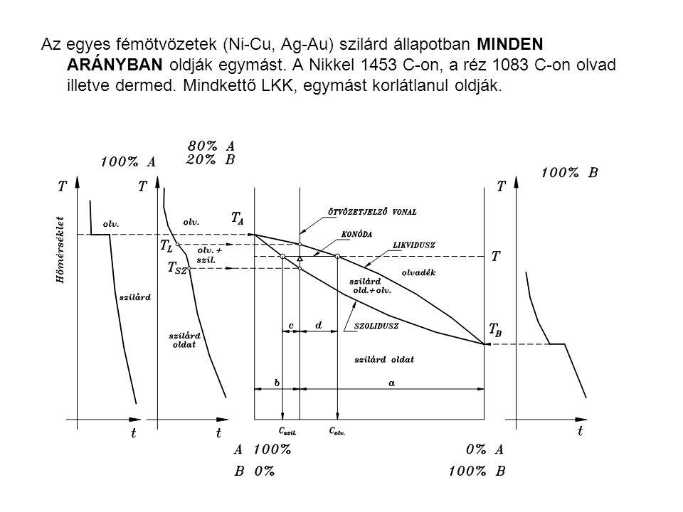 Az egyes fémötvözetek (Ni-Cu, Ag-Au) szilárd állapotban MINDEN ARÁNYBAN oldják egymást. A Nikkel 1453 C-on, a réz 1083 C-on olvad illetve dermed. Mind