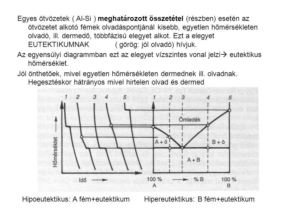 Egyes ötvözetek ( Al-Si ) meghatározott összetétel (részben) esetén az ötvözetet alkotó fémek olvadáspontjánál kisebb, egyetlen hőmérsékleten olvadó,