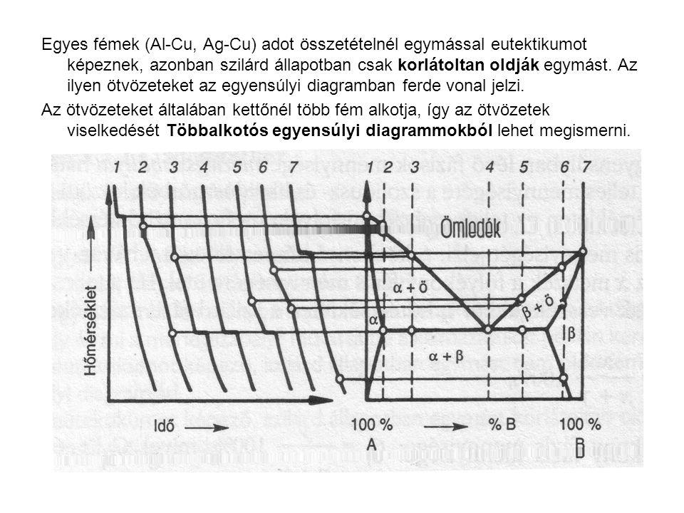 Egyes fémek (Al-Cu, Ag-Cu) adot összetételnél egymással eutektikumot képeznek, azonban szilárd állapotban csak korlátoltan oldják egymást. Az ilyen öt