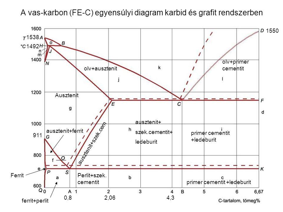 A vas-karbon (FE-C) egyensúlyi diagram karbid és grafit rendszerben olv+primer cementit primer cementit +ledeburit olv+ausztenit Ausztenit 911 auszten