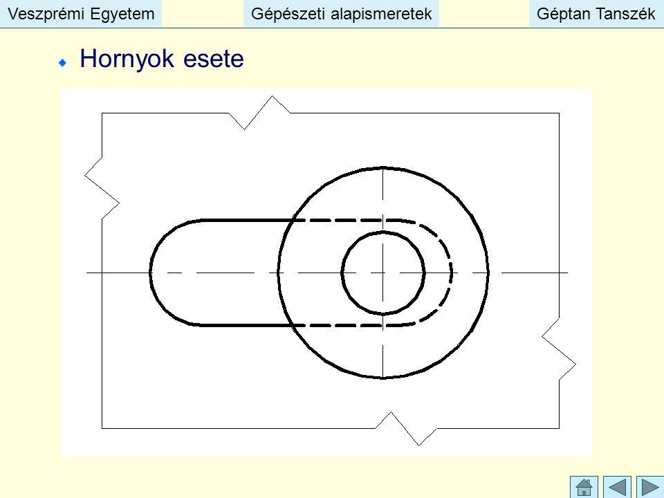 Veszprémi EgyetemGépészeti alapismeretekGéptan TanszékVeszprémi EgyetemGépészeti alapismeretekGéptan Tanszék Hornyok esete