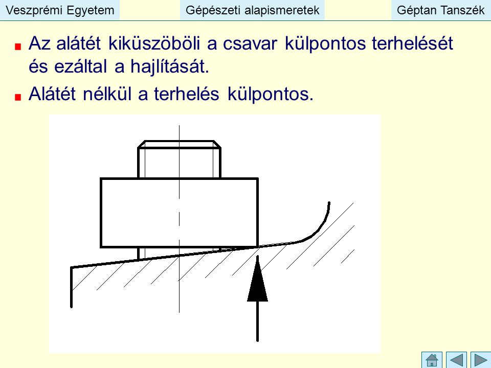 Veszprémi EgyetemGépészeti alapismeretekGéptan TanszékVeszprémi EgyetemGépészeti alapismeretekGéptan Tanszék Az alátét kiküszöböli a csavar külpontos
