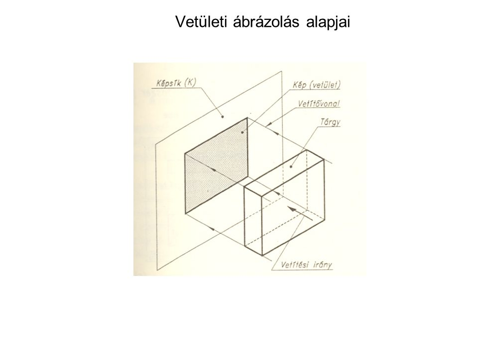 Vetületi ábrázolás alapjai A nézetek megválasztása, nézetrend A nézetek elhelyezésének van egy harmadik szabványos lehetősége is, az ún.