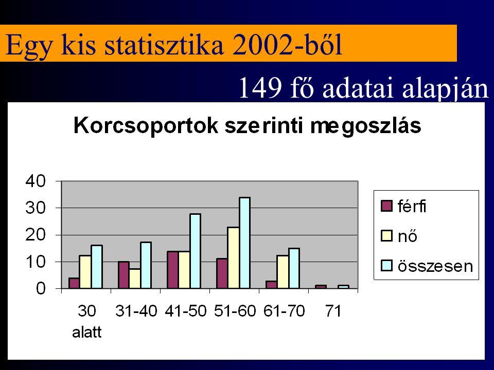 Egy kis statisztika 2002-ből 149 fő adatai alapján