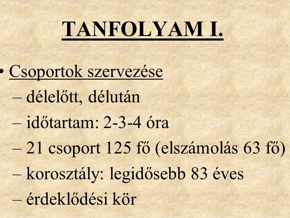 TANFOLYAM I. Csoportok szervezése – délelőtt, délután – időtartam: 2-3-4 óra – 21 csoport 125 fő (elszámolás 63 fő) – korosztály: legidősebb 83 éves –
