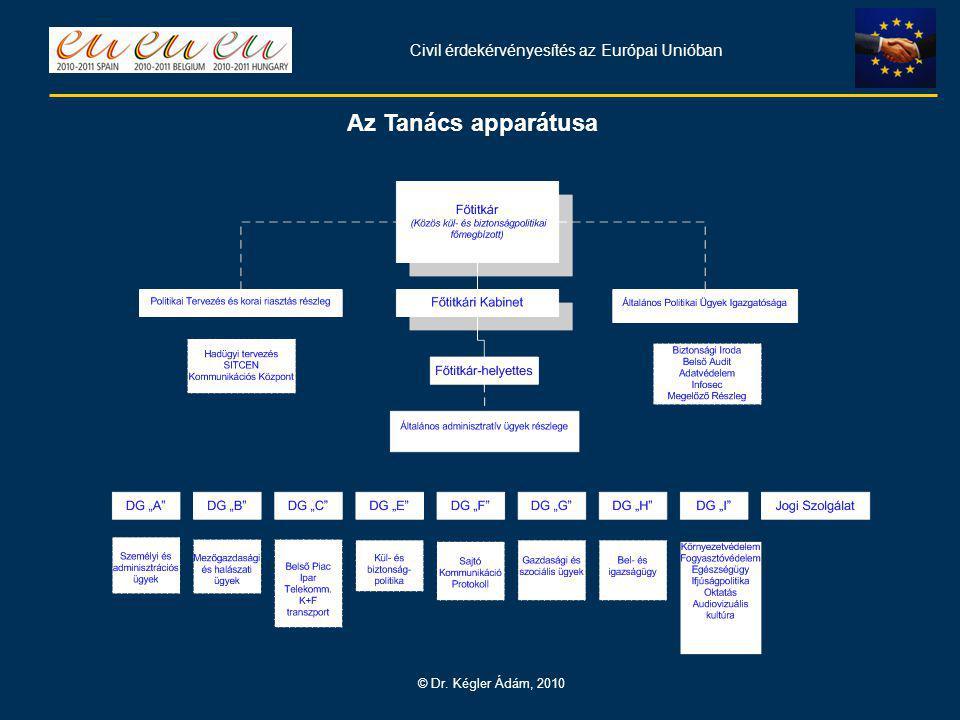 Civil érdekérvényesítés az Európai Unióban © Dr. Kégler Ádám, 2010 Az Tanács apparátusa