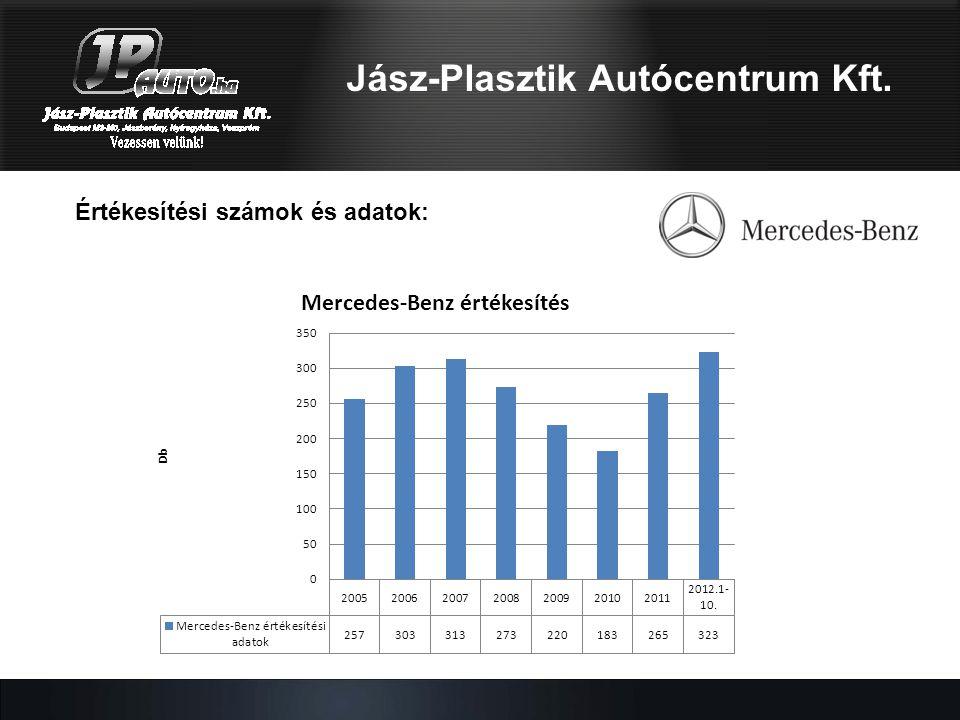 Jász-Plasztik Autócentrum Kft. Értékesítési számok és adatok: