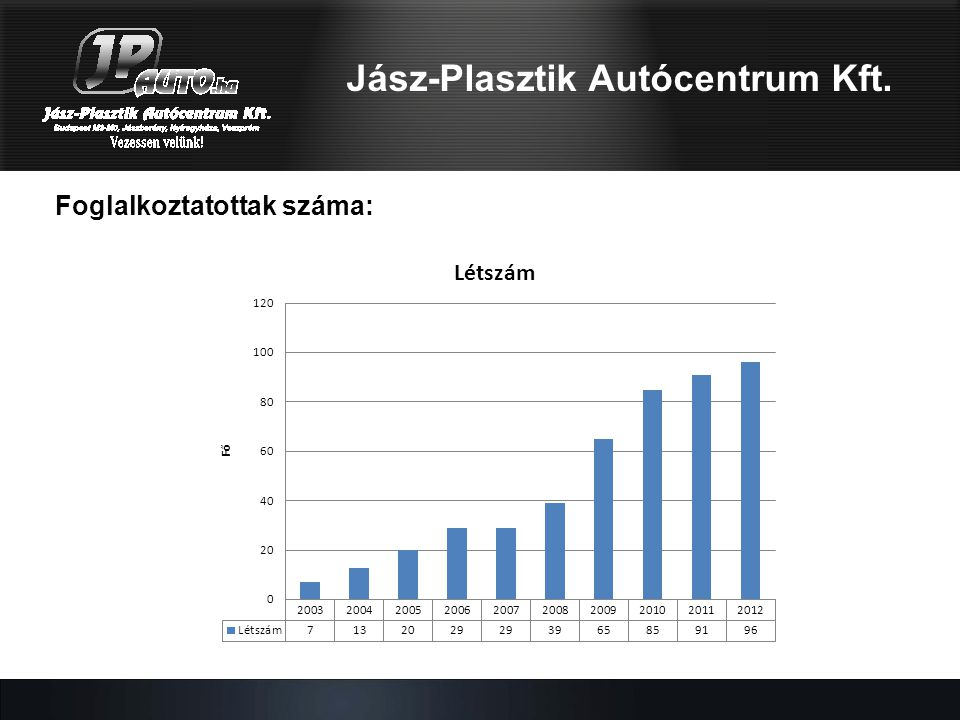Jász-Plasztik Autócentrum Kft. Árbevétel: