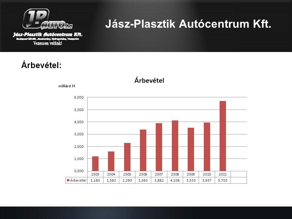 Mercedes-Benz modellek: Jász-Plasztik Autócentrum Kft. SLS AMG Roadster
