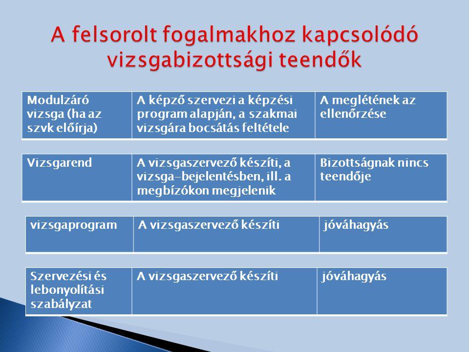 Modulzáró vizsga (ha az szvk előírja) A képző szervezi a képzési program alapján, a szakmai vizsgára bocsátás feltétele A meglétének az ellenőrzése VizsgarendA vizsgaszervező készíti, a vizsga-bejelentésben, ill.