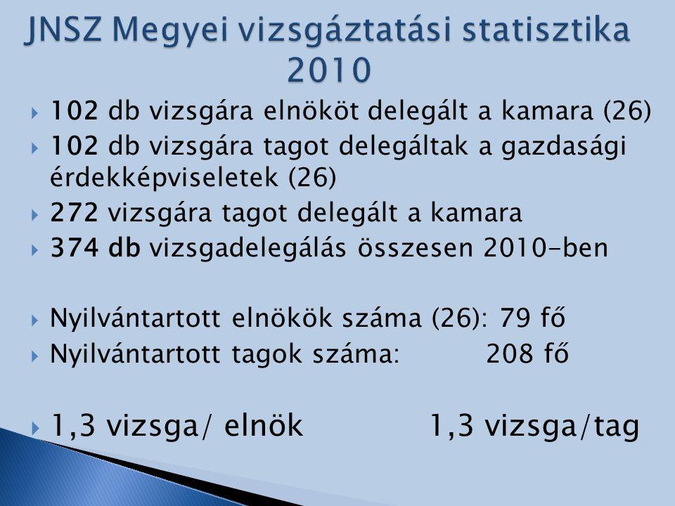  102 db vizsgára elnököt delegált a kamara (26)  102 db vizsgára tagot delegáltak a gazdasági érdekképviseletek (26)  272 vizsgára tagot delegált a kamara  374 db vizsgadelegálás összesen 2010-ben  Nyilvántartott elnökök száma (26): 79 fő  Nyilvántartott tagok száma: 208 fő  1,3 vizsga/ elnök1,3 vizsga/tag