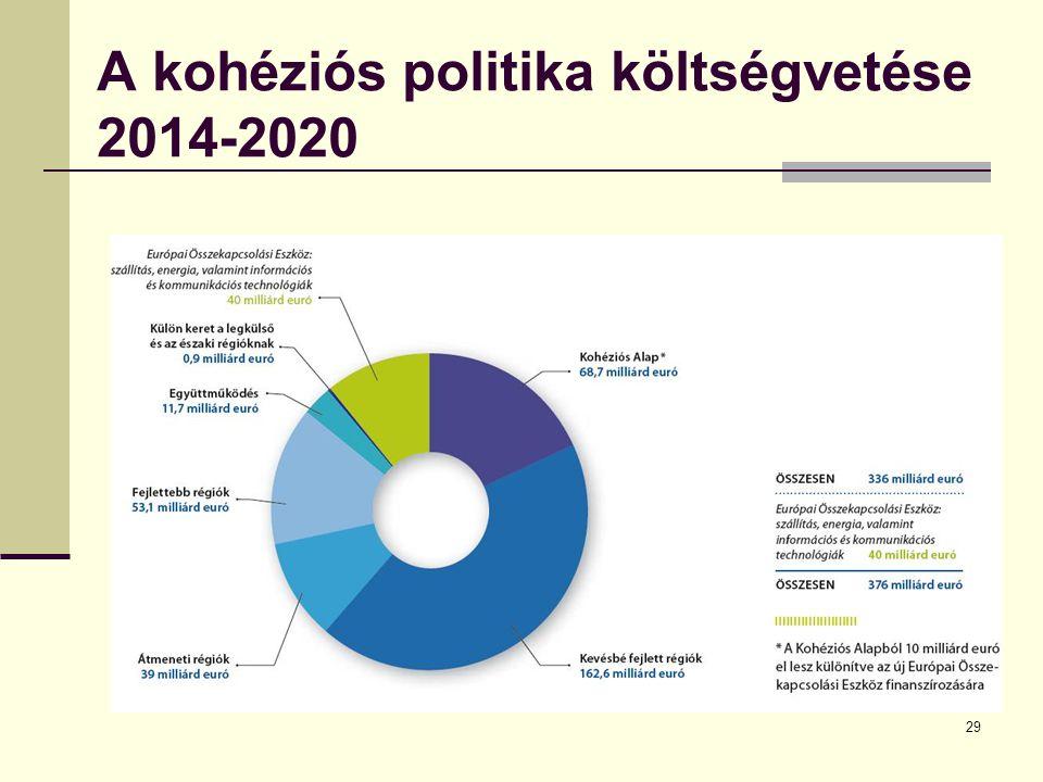 29 A kohéziós politika költségvetése 2014-2020