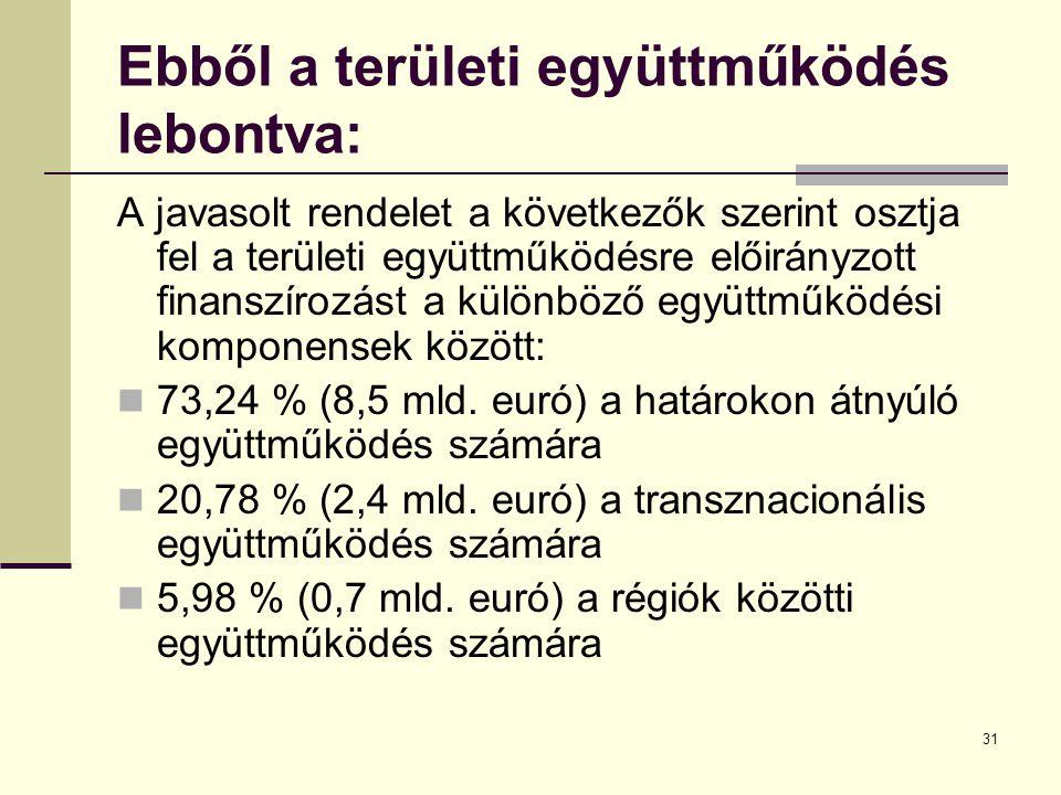 31 Ebből a területi együttműködés lebontva: A javasolt rendelet a következők szerint osztja fel a területi együttműködésre előirányzott finanszírozást a különböző együttműködési komponensek között: 73,24 % (8,5 mld.