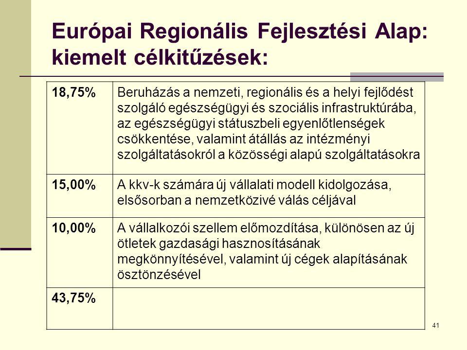 41 Európai Regionális Fejlesztési Alap: kiemelt célkitűzések: 18,75%Beruházás a nemzeti, regionális és a helyi fejlődést szolgáló egészségügyi és szociális infrastruktúrába, az egészségügyi státuszbeli egyenlőtlenségek csökkentése, valamint átállás az intézményi szolgáltatásokról a közösségi alapú szolgáltatásokra 15,00%A kkv-k számára új vállalati modell kidolgozása, elsősorban a nemzetközivé válás céljával 10,00%A vállalkozói szellem előmozdítása, különösen az új ötletek gazdasági hasznosításának megkönnyítésével, valamint új cégek alapításának ösztönzésével 43,75%
