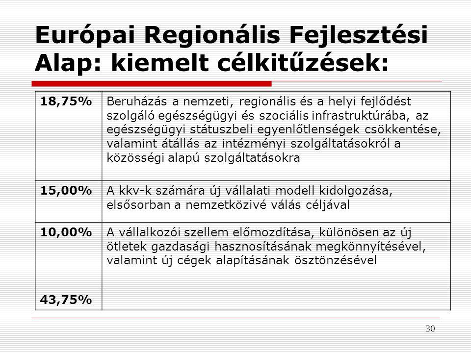 30 Európai Regionális Fejlesztési Alap: kiemelt célkitűzések: 18,75%Beruházás a nemzeti, regionális és a helyi fejlődést szolgáló egészségügyi és szociális infrastruktúrába, az egészségügyi státuszbeli egyenlőtlenségek csökkentése, valamint átállás az intézményi szolgáltatásokról a közösségi alapú szolgáltatásokra 15,00%A kkv-k számára új vállalati modell kidolgozása, elsősorban a nemzetközivé válás céljával 10,00%A vállalkozói szellem előmozdítása, különösen az új ötletek gazdasági hasznosításának megkönnyítésével, valamint új cégek alapításának ösztönzésével 43,75%