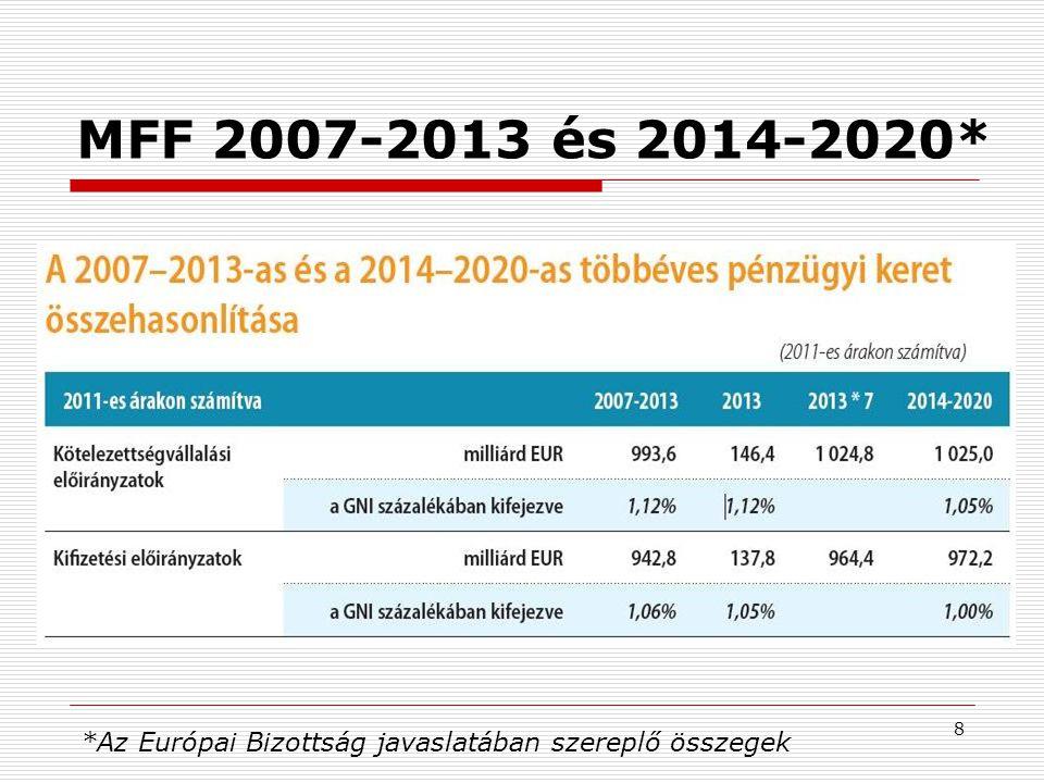 8 MFF 2007-2013 és 2014-2020* *Az Európai Bizottság javaslatában szereplő összegek