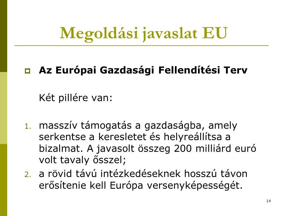 14 Megoldási javaslat EU  Az Európai Gazdasági Fellendítési Terv Két pillére van: 1. masszív támogatás a gazdaságba, amely serkentse a keresletet és