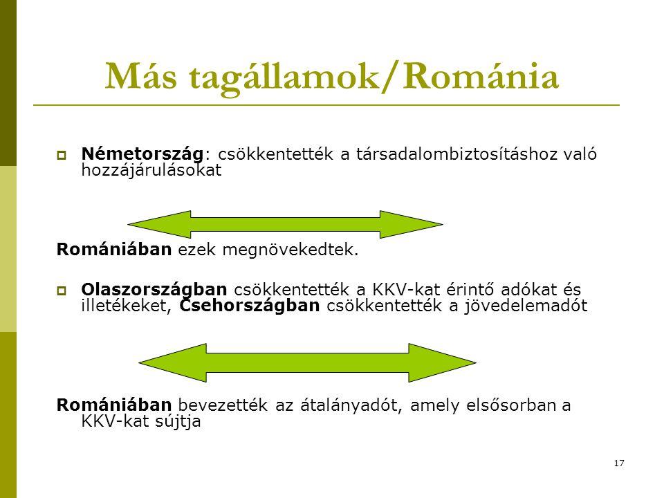 17 Más tagállamok/Románia  Németország: csökkentették a társadalombiztosításhoz való hozzájárulásokat Romániában ezek megnövekedtek.  Olaszországban