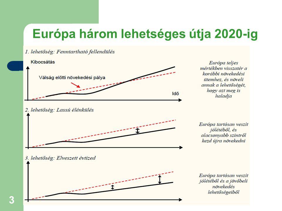 4 Van egy rosszabb forgatókönyv is Az elveszített évtized, szigorúbb változatban double dip recession / perfect storm Kibocsátás Idő2008 Visszaesés 2012-2013 körül, Európa tartósan veszít a jólétből, a jövőbeli növekedés mérsékelt.