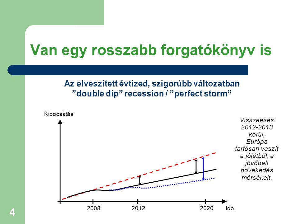 5 Kiút a válságból: az EU 2020 Stratégia Az Európa 2020 Stratégiát 2010.