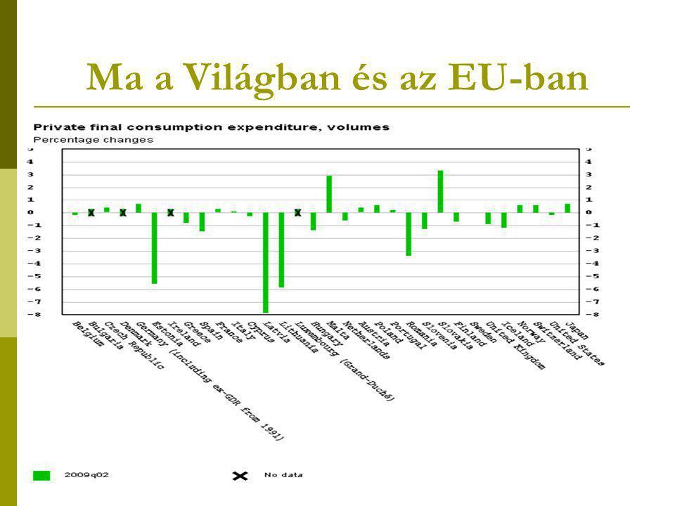 Ma a Világban és az EU-ban