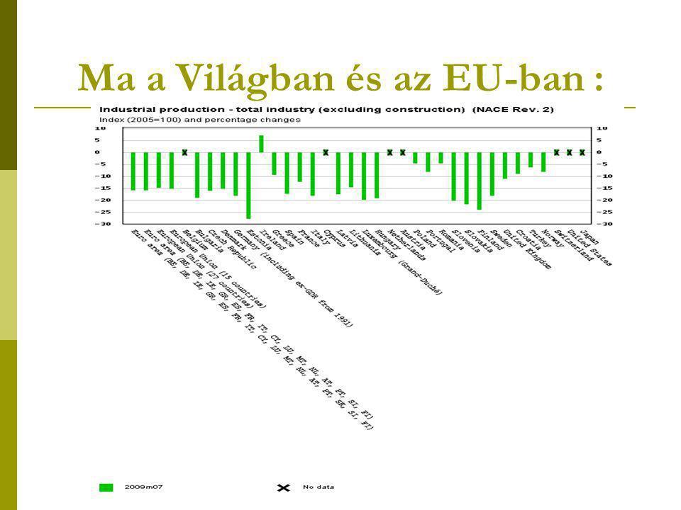 Ma a Világban és az EU-ban :