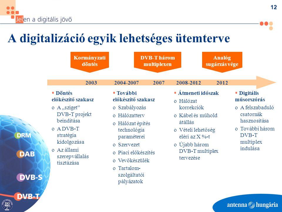 """12 A digitalizáció egyik lehetséges ütemterve   További előkészítő szakasz o oSzabályozás o oHálózatterv o oHálózat építés technológia paraméterei o oSzervezet o oPiaci előkészítés o oVevőkészülék o oTartalom- szolgáltatói pályázatok   Digitális műsorszórás o oA felszabaduló csatornák hasznosítása o oTovábbi három DVB-T multiplex indulása   Döntés előkészítő szakasz o oA """"sziget DVB-T projekt beindítása o oA DVB-T stratégia kidolgozása o oAz állami szerepvállalás tisztázása   Átmeneti időszak o oHálózat korrekciók o oKábel és műhold átállás o oVételi lehetőség eléri az X %-t o oÚjabb három DVB-T multiplex tervezése Kormányzati döntés DVB-T három multiplexen Analóg sugárzás vége 2003 2004-2007 2007 2008-2012 2012"""