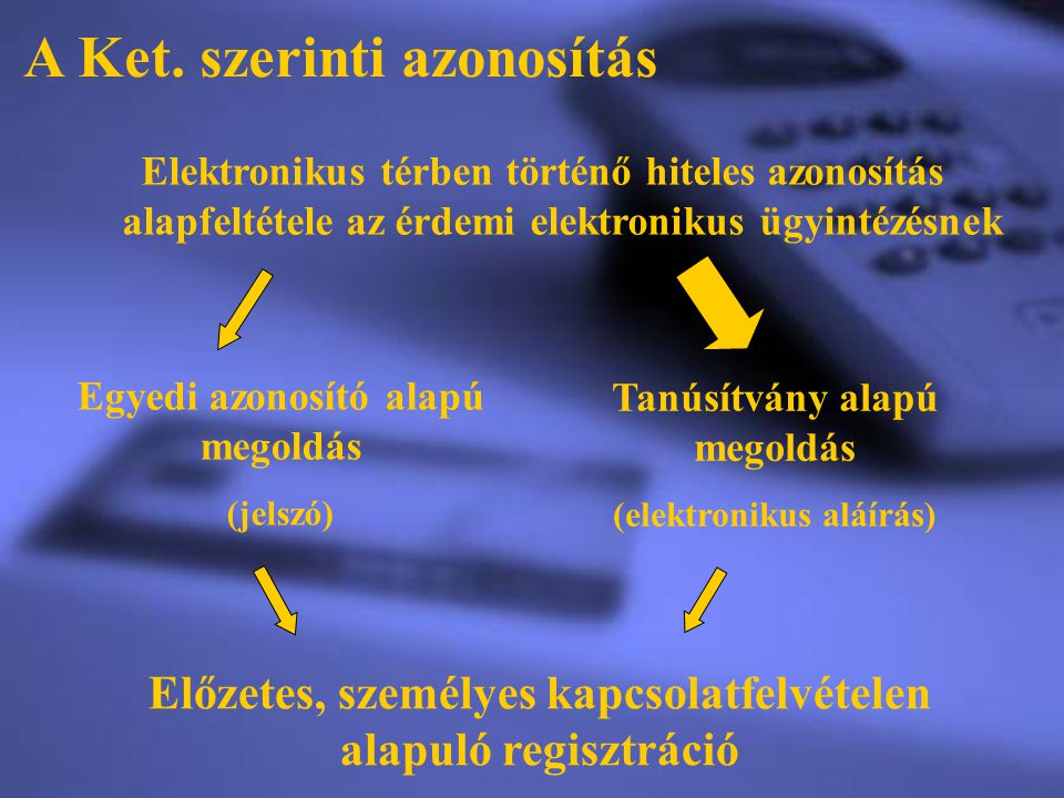A Ket. szerinti azonosítás Elektronikus térben történő hiteles azonosítás alapfeltétele az érdemi elektronikus ügyintézésnek Egyedi azonosító alapú me