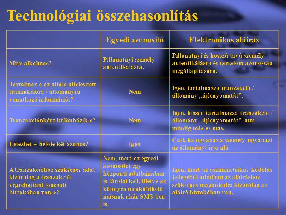 Technológiai összehasonlítás Egyedi azonosítóElektronikus aláírás Mire alkalmas? Pillanatnyi személy autentikálásra. Pillanatnyi és hosszú távú személ