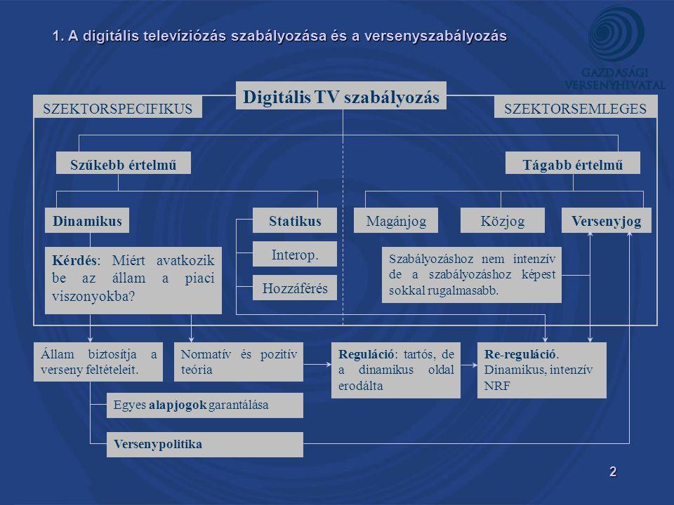 2 Digitális TV szabályozás SZEKTORSEMLEGESSZEKTORSPECIFIKUS Tágabb értelműSzűkebb értelmű MagánjogKözjogVersenyjogDinamikusStatikus Interop.