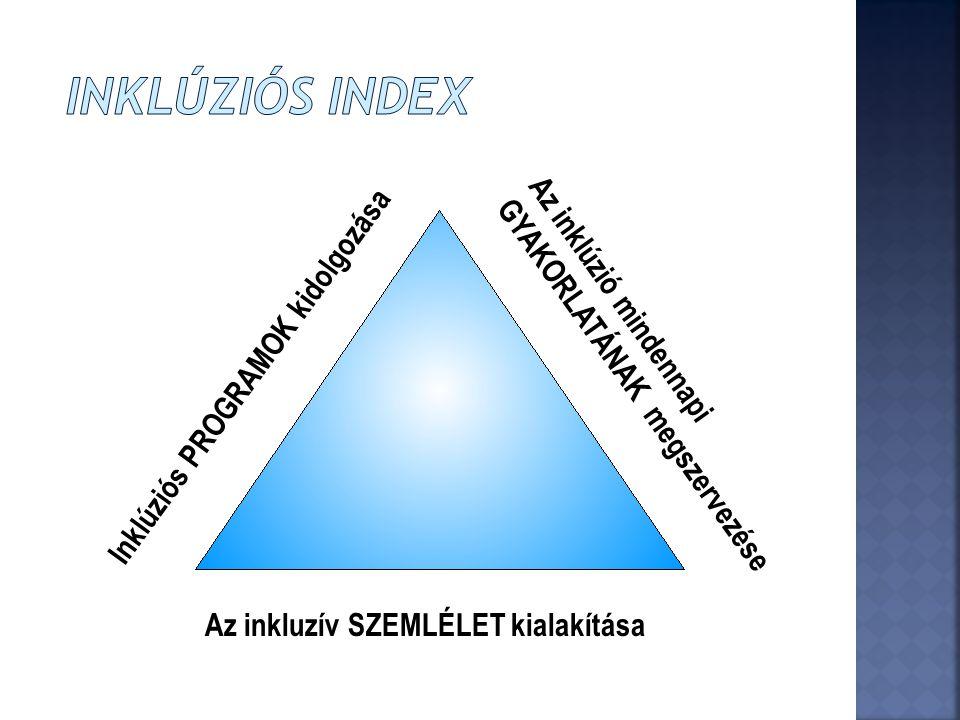 Az inkluzív SZEMLÉLET kialakítása Inklúziós PROGRAMOK kidolgozása Az inklúzió mindennapi GYAKORLATÁNAK megszervezése