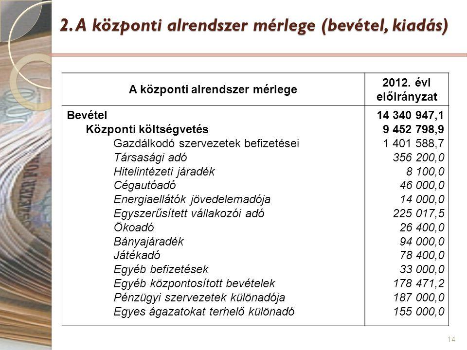 14 2. A központi alrendszer mérlege (bevétel, kiadás) A központi alrendszer mérlege 2012. évi előirányzat Bevétel Központi költségvetés Gazdálkodó sze
