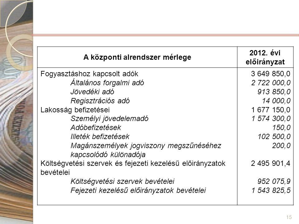 15 A központi alrendszer mérlege 2012. évi előirányzat Fogyasztáshoz kapcsolt adók Általános forgalmi adó Jövedéki adó Regisztrációs adó Lakosság befi