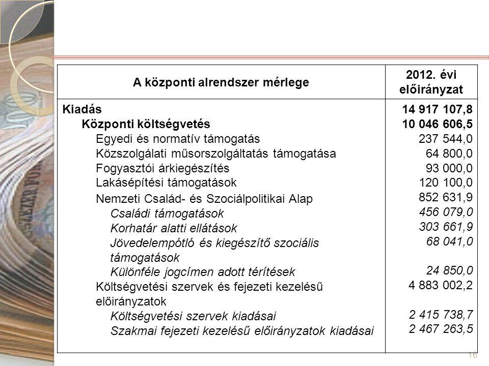 16 A központi alrendszer mérlege 2012. évi előirányzat Kiadás Központi költségvetés Egyedi és normatív támogatás Közszolgálati műsorszolgáltatás támog
