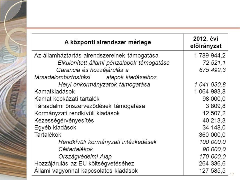 17 A központi alrendszer mérlege 2012. évi előirányzat Az államháztartás alrendszereinek támogatása Elkülönített állami pénzalapok támogatása Garancia
