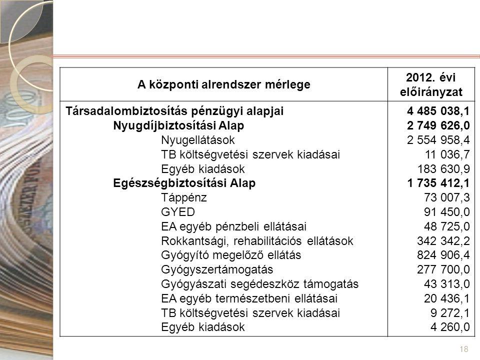 18 A központi alrendszer mérlege 2012. évi előirányzat Társadalombiztosítás pénzügyi alapjai Nyugdíjbiztosítási Alap Nyugellátások TB költségvetési sz