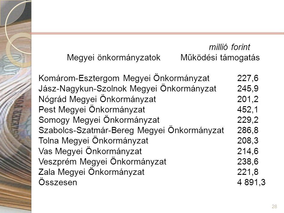 28 millió forint Megyei önkormányzatok Működési támogatás Komárom-Esztergom Megyei Önkormányzat 227,6 Jász-Nagykun-Szolnok Megyei Önkormányzat 245,9 N