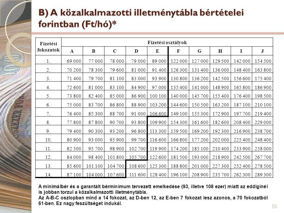 55 B) A közalkalmazotti illetménytábla bértételei forintban (Ft/hó)* Fizetési fokozatok Fizetési osztályok ABCDEFGHIJ 1.69 00077 00078 00079 00089 000