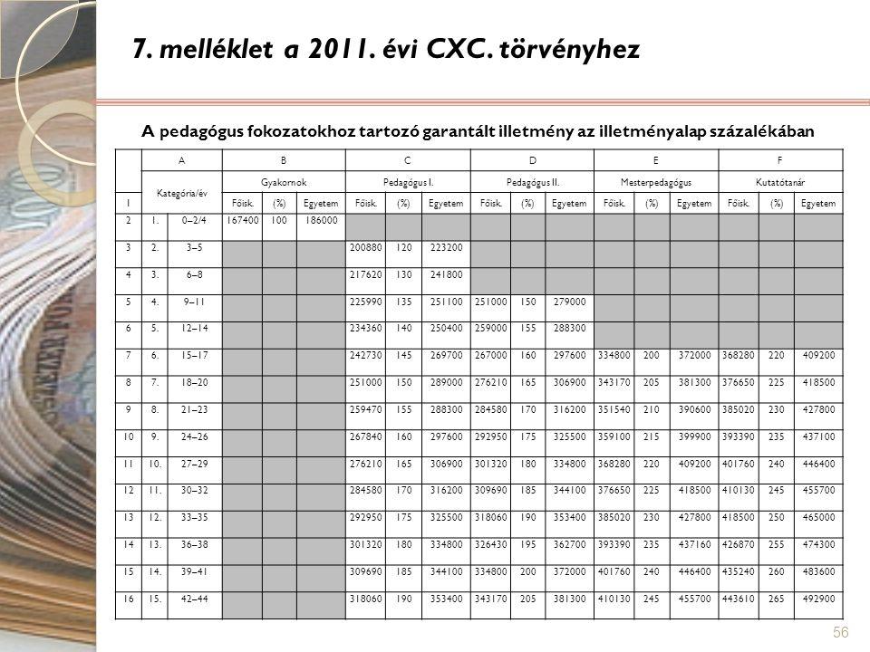 56 7. melléklet a 2011. évi CXC. törvényhez ABCDEF Kategória/év GyakornokPedagógus I.Pedagógus II.MesterpedagógusKutatótanár 1Főisk.(%)EgyetemFőisk.(%